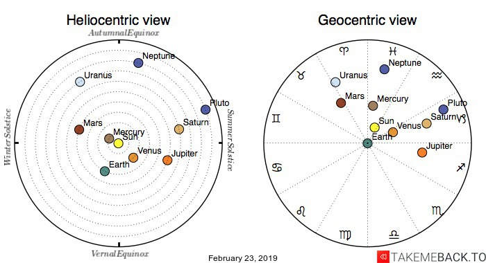 Planetary positions on February 23, 2019 - Heliocentric and Geocentric views