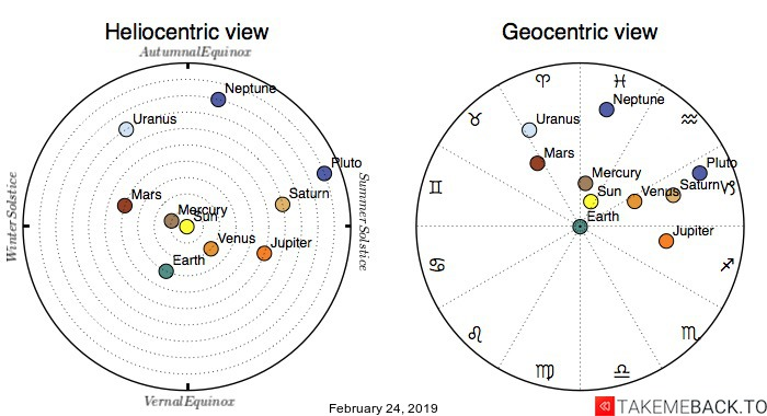 Planetary positions on February 24, 2019 - Heliocentric and Geocentric views