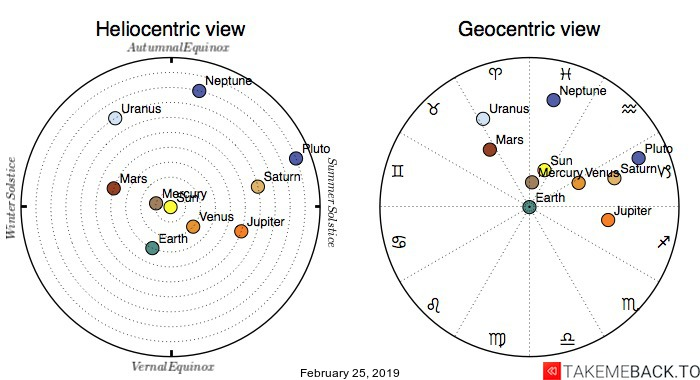 Planetary positions on February 25th, 2019 - Heliocentric and Geocentric views