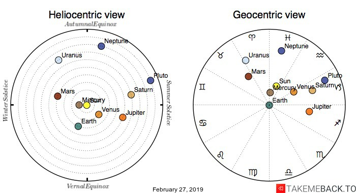 Planetary positions on February 27, 2019 - Heliocentric and Geocentric views