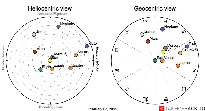 Planetary positions on February 03, 2019 - Heliocentric and Geocentric views