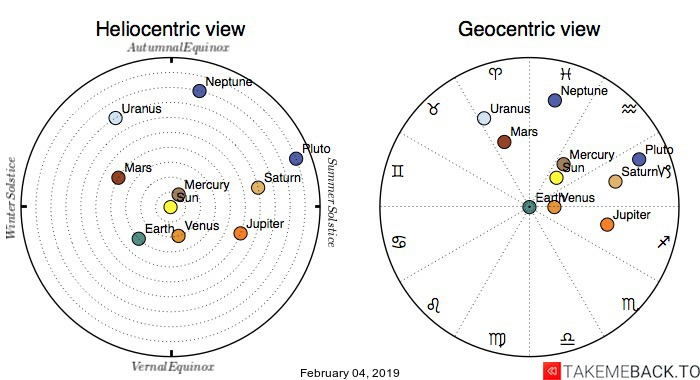 Planetary positions on February 4th, 2019 - Heliocentric and Geocentric views