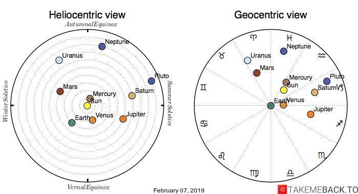 Planetary positions on February 07, 2019 - Heliocentric and Geocentric views
