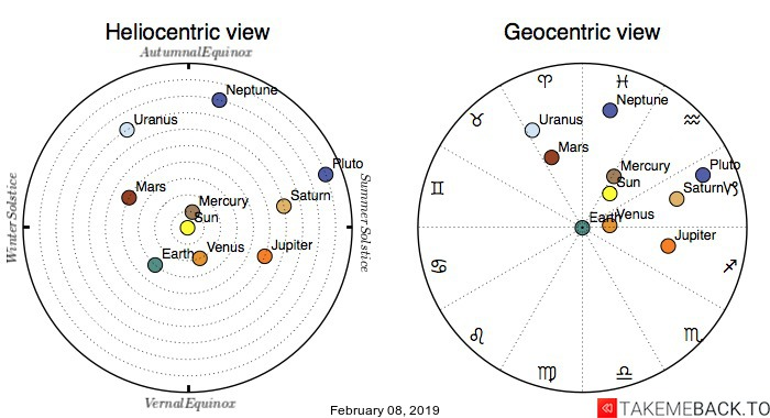Planetary positions on February 08, 2019 - Heliocentric and Geocentric views