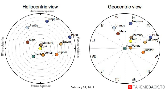 Planetary positions on February 9th, 2019 - Heliocentric and Geocentric views