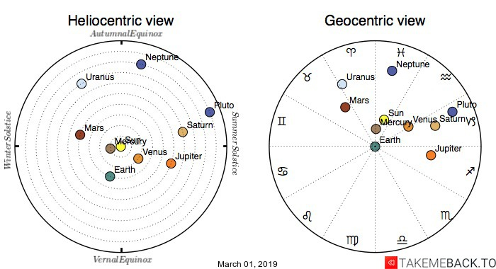 Planetary positions on March 1st, 2019 - Heliocentric and Geocentric views
