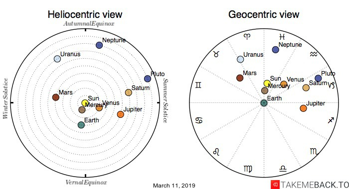 Planetary positions on March 11th, 2019 - Heliocentric and Geocentric views