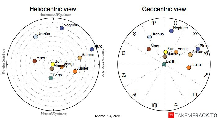 Planetary positions on March 13, 2019 - Heliocentric and Geocentric views