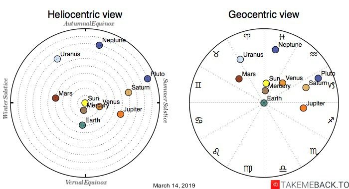 Planetary positions on March 14, 2019 - Heliocentric and Geocentric views
