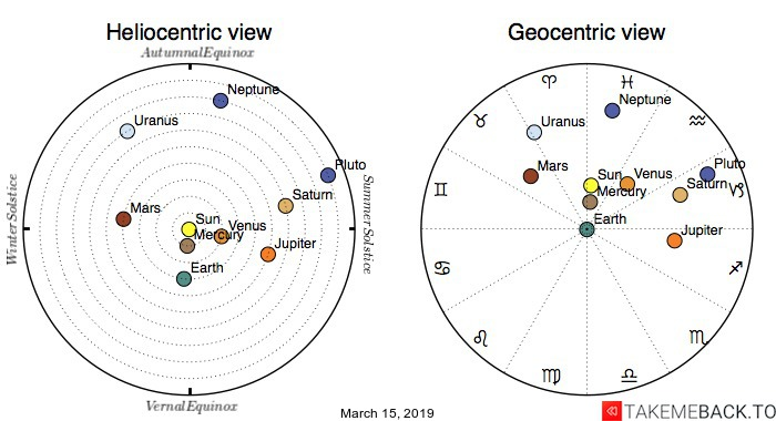 Planetary positions on March 15, 2019 - Heliocentric and Geocentric views