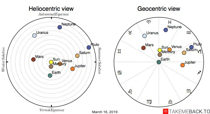 Planetary positions on March 16, 2019 - Heliocentric and Geocentric views