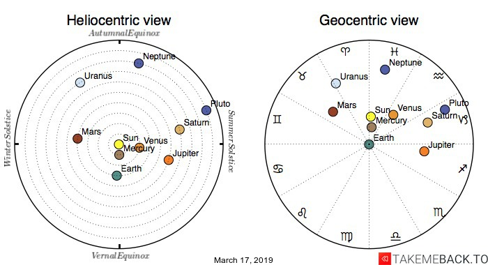 Planetary positions on March 17th, 2019 - Heliocentric and Geocentric views