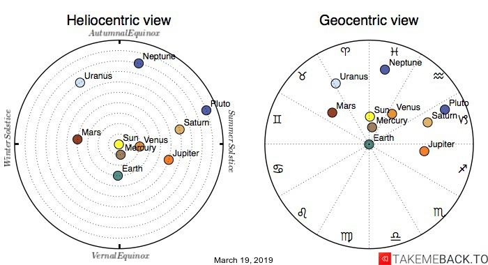 Planetary positions on March 19th, 2019 - Heliocentric and Geocentric views