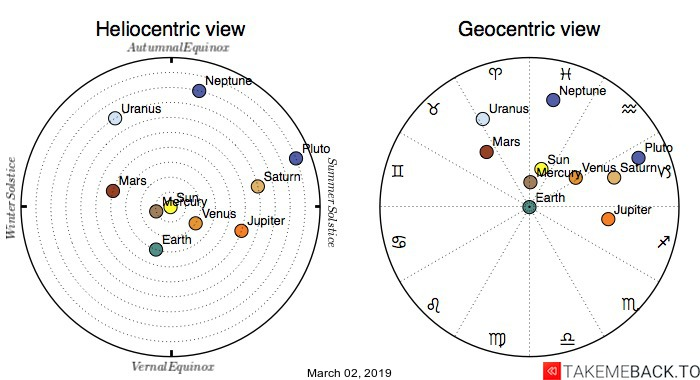 Planetary positions on March 2nd, 2019 - Heliocentric and Geocentric views