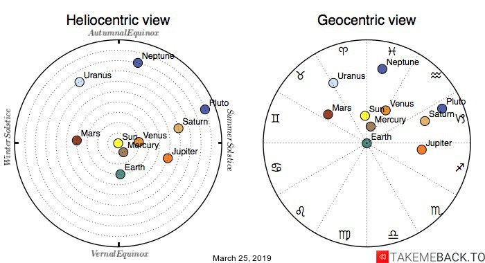 Planetary positions on March 25th, 2019 - Heliocentric and Geocentric views