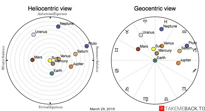 Planetary positions on March 29th, 2019 - Heliocentric and Geocentric views