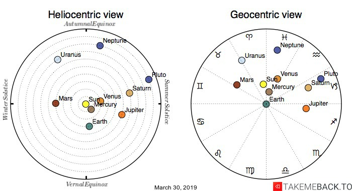 Planetary positions on March 30, 2019 - Heliocentric and Geocentric views