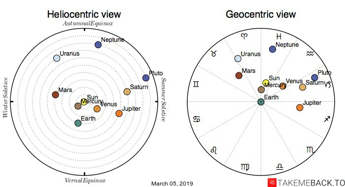 Planetary positions on March 5th, 2019 - Heliocentric and Geocentric views