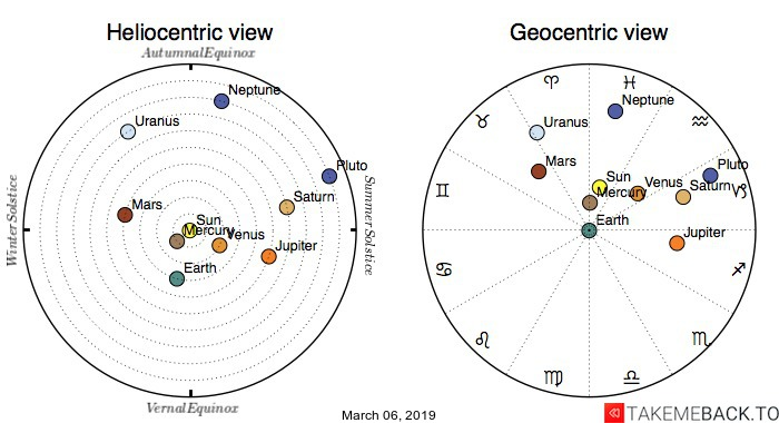 Planetary positions on March 06, 2019 - Heliocentric and Geocentric views