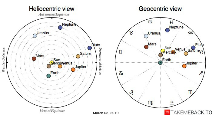 Planetary positions on March 8th, 2019 - Heliocentric and Geocentric views