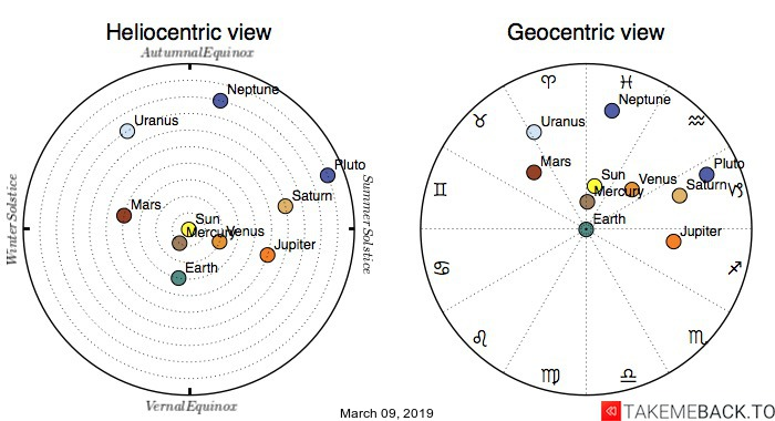 Planetary positions on March 9th, 2019 - Heliocentric and Geocentric views