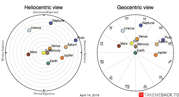 Planetary positions on April 14th, 2019 - Heliocentric and Geocentric views