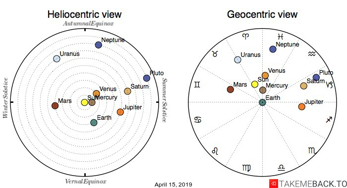Planetary positions on April 15th, 2019 - Heliocentric and Geocentric views