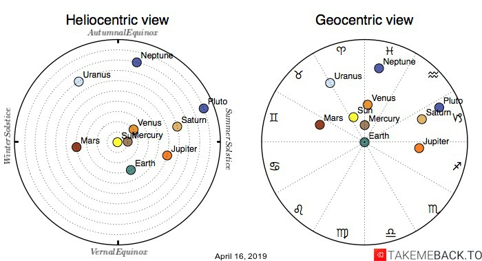 Planetary positions on April 16th, 2019 - Heliocentric and Geocentric views