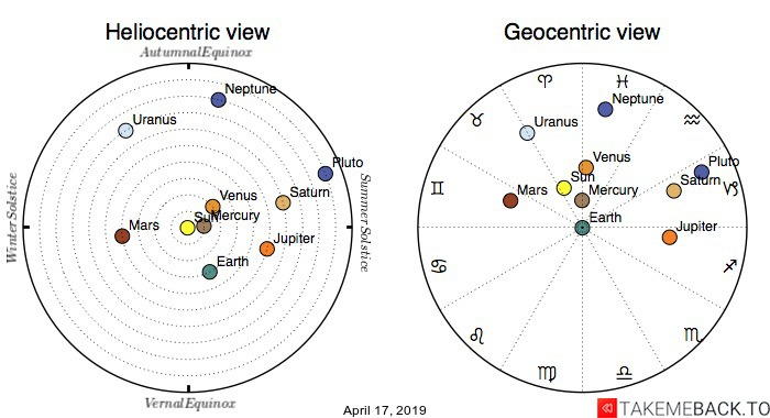 Planetary positions on April 17, 2019 - Heliocentric and Geocentric views