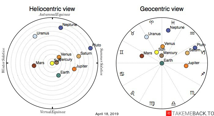 Planetary positions on April 18th, 2019 - Heliocentric and Geocentric views