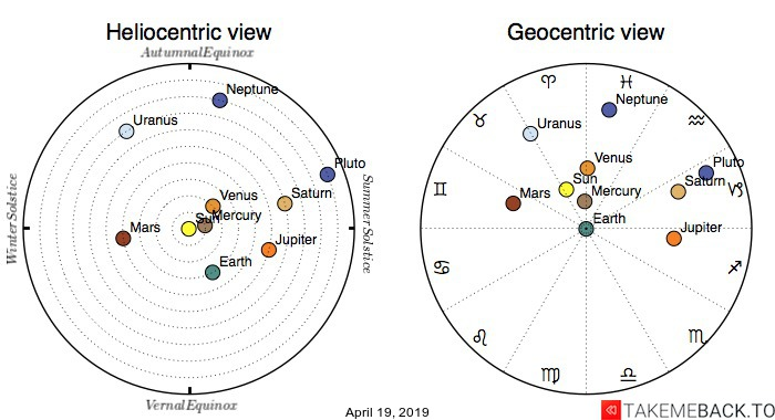 Planetary positions on April 19th, 2019 - Heliocentric and Geocentric views