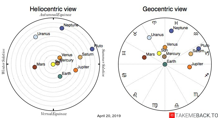 Planetary positions on April 20, 2019 - Heliocentric and Geocentric views