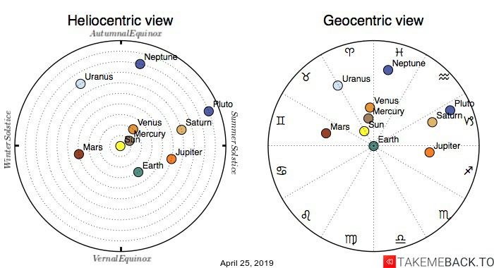 Planetary positions on April 25th, 2019 - Heliocentric and Geocentric views