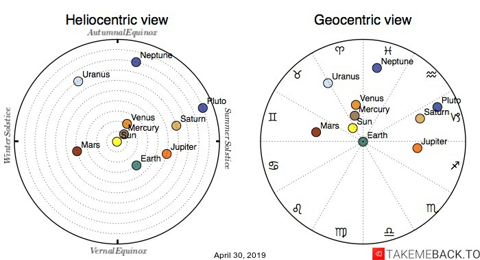 Planetary positions on April 30th, 2019 - Heliocentric and Geocentric views
