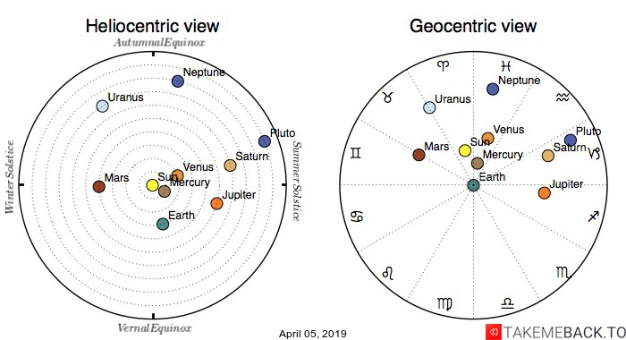 Planetary positions on April 5th, 2019 - Heliocentric and Geocentric views