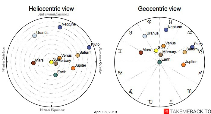 Planetary positions on April 08, 2019 - Heliocentric and Geocentric views