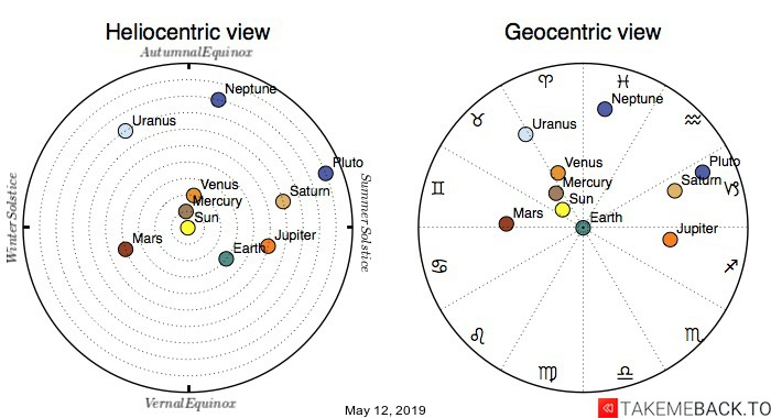 Planetary positions on May 12, 2019 - Heliocentric and Geocentric views