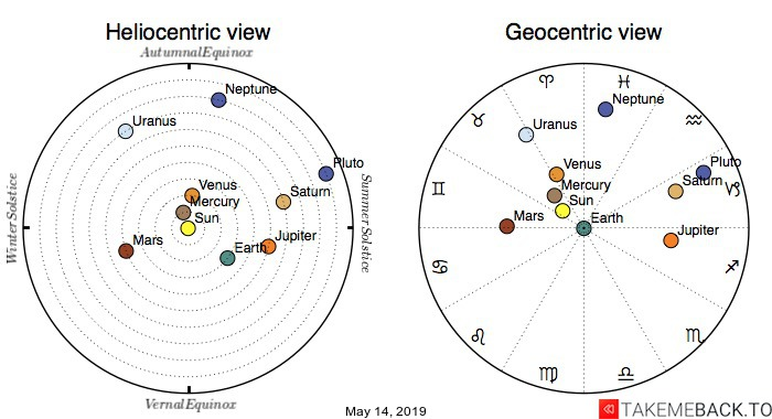 Planetary positions on May 14th, 2019 - Heliocentric and Geocentric views