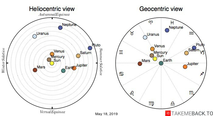 Planetary positions on May 18th, 2019 - Heliocentric and Geocentric views