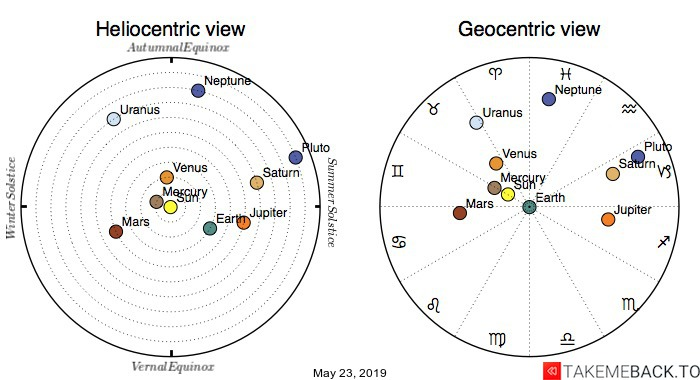 Planetary positions on May 23, 2019 - Heliocentric and Geocentric views