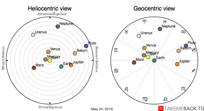 Planetary positions on May 24th, 2019 - Heliocentric and Geocentric views