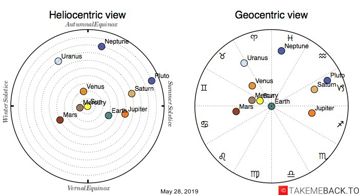 Planetary positions on May 28th, 2019 - Heliocentric and Geocentric views