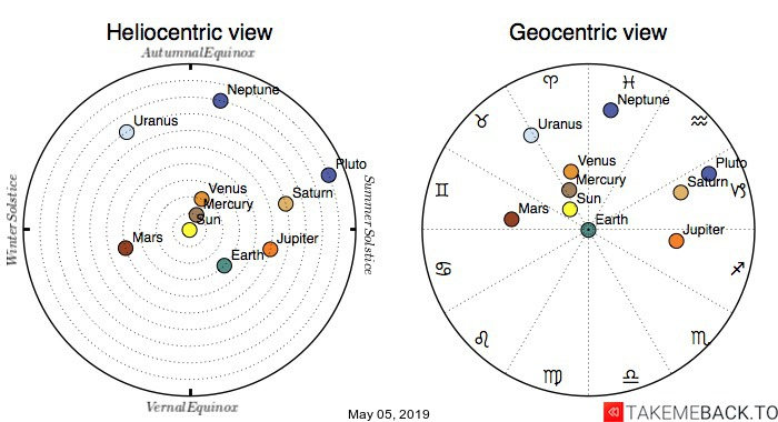 Planetary positions on May 5th, 2019 - Heliocentric and Geocentric views