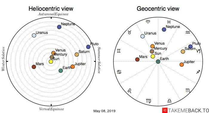 Planetary positions on May 08, 2019 - Heliocentric and Geocentric views