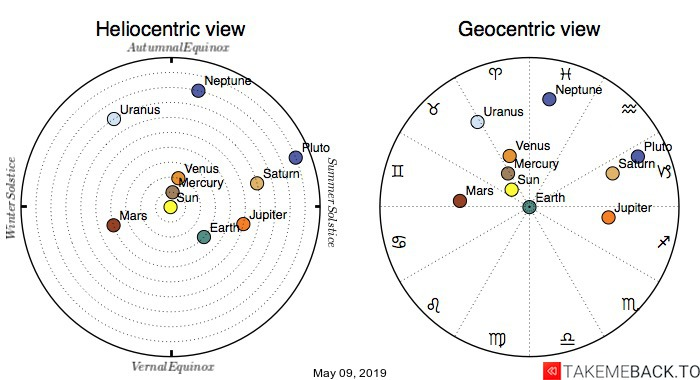 Planetary positions on May 09, 2019 - Heliocentric and Geocentric views