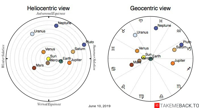Planetary positions on June 10, 2019 - Heliocentric and Geocentric views