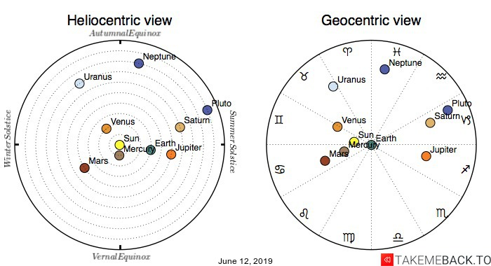 Planetary positions on June 12th, 2019 - Heliocentric and Geocentric views