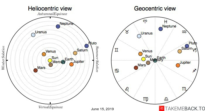 Planetary positions on June 15th, 2019 - Heliocentric and Geocentric views