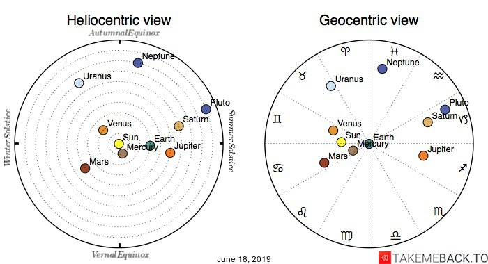 Planetary positions on June 18th, 2019 - Heliocentric and Geocentric views