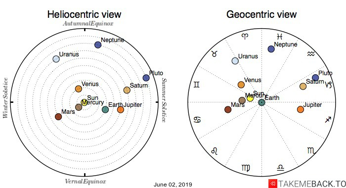 Planetary positions on June 2nd, 2019 - Heliocentric and Geocentric views